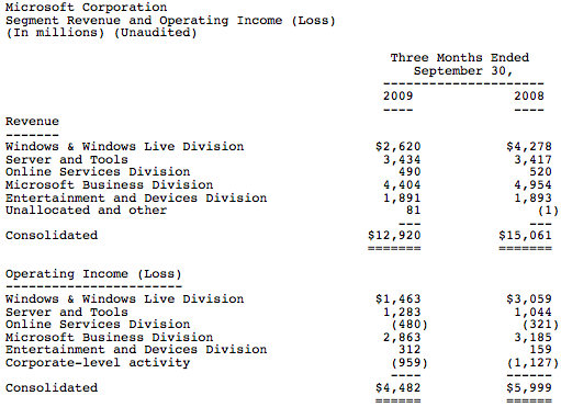 Microsoft Revenue Reports